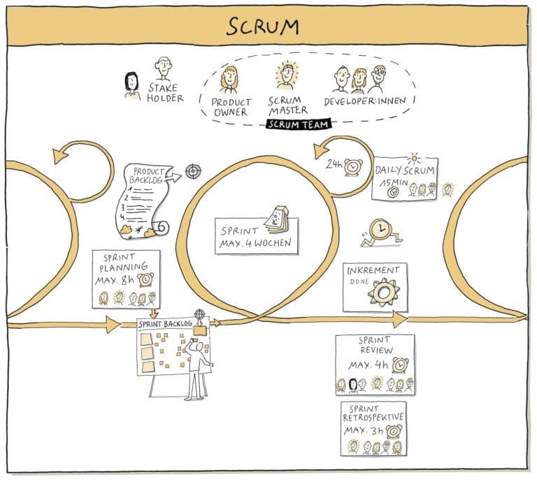 SCRUM: 2 Tage Online-Kurs