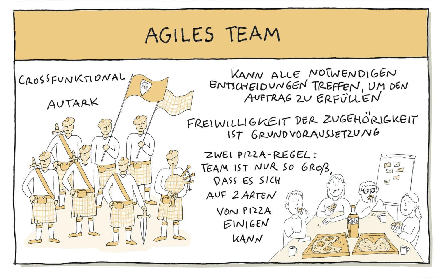 Agiles Arbeiten - Team