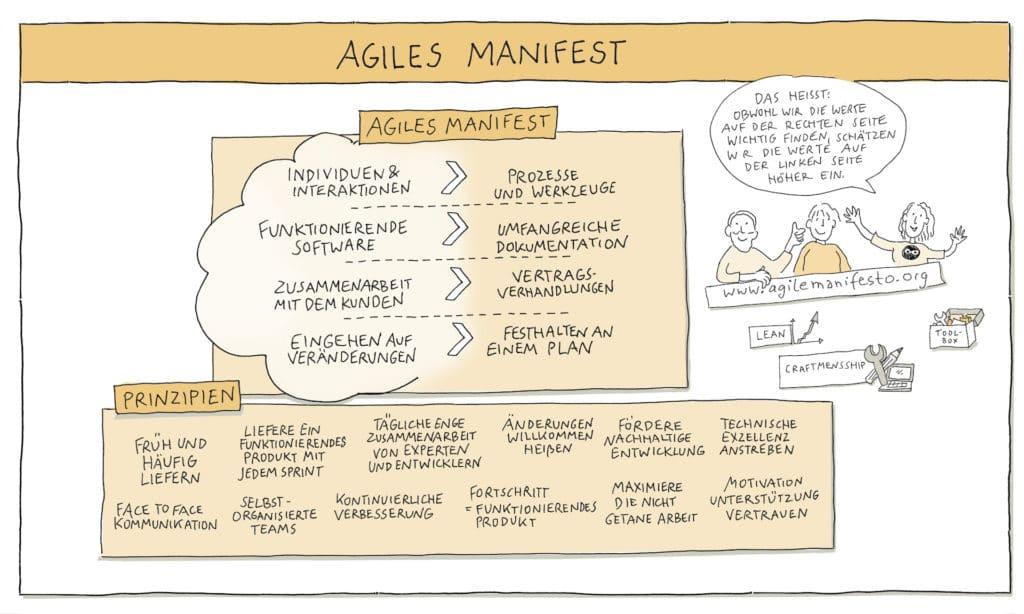 Agiles Arbeiten - Agiles Manifest
