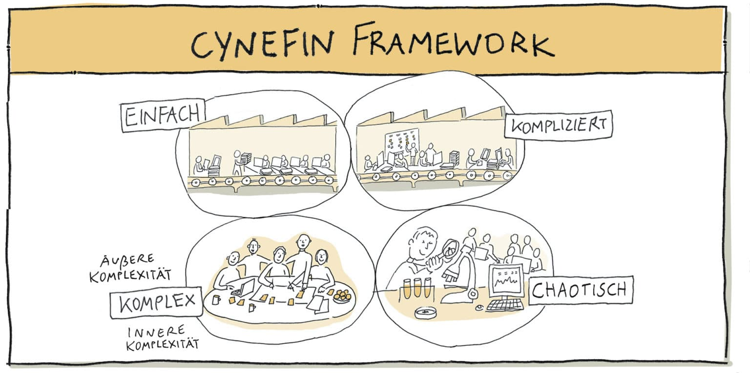 Agiles Arbeiten - CYNFIN Framework