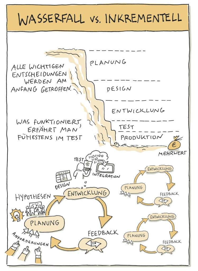 Agiles Arbeiten - Wasserfall vs Inkrementell