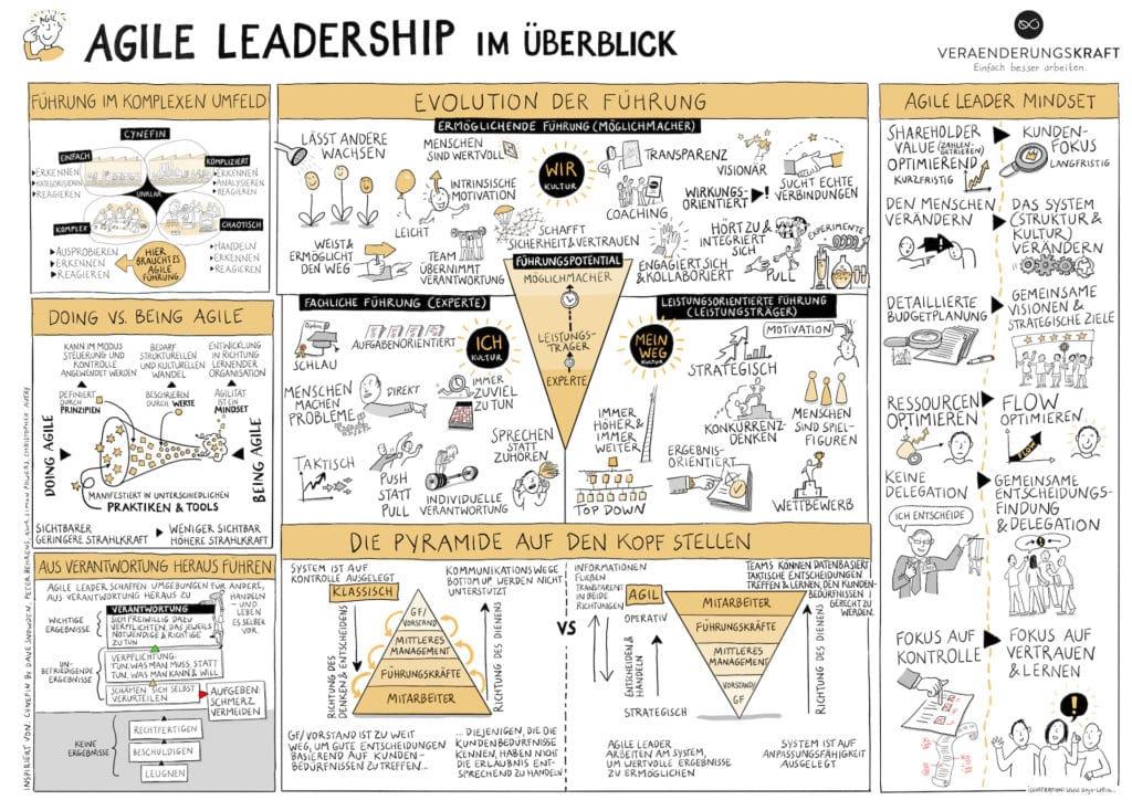 Agile Leadership Ausbildung: Agile Leadership im Überblick