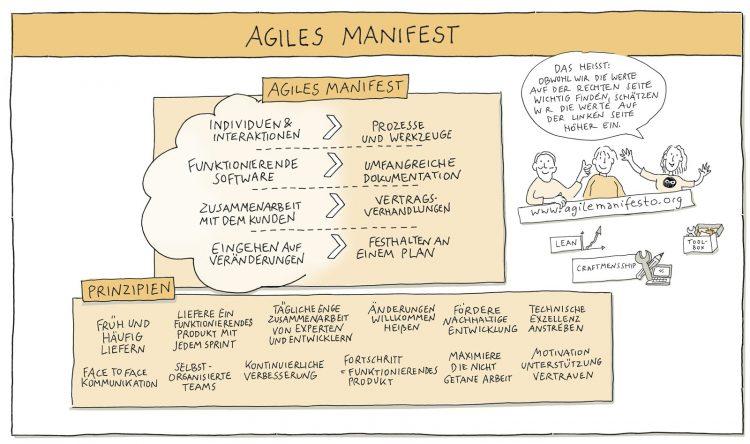 Agile_Manifest_Illustration