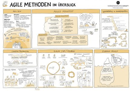Agile Methoden Illustration
