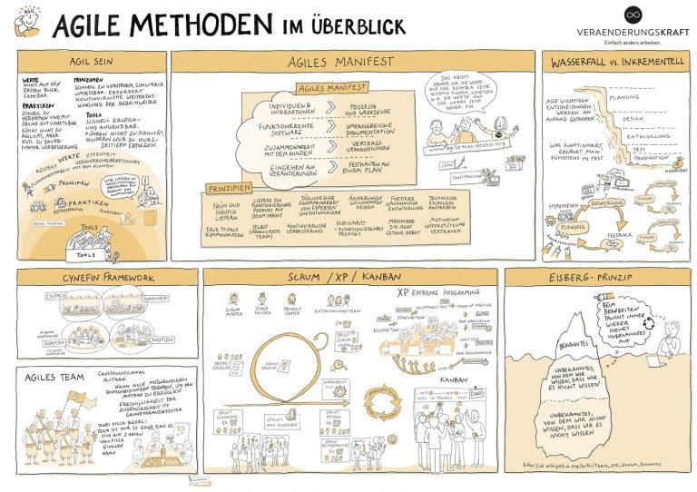 Agile Methoden Illustration