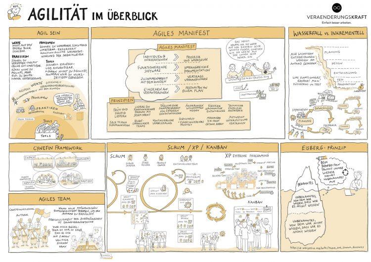 Illu_Agilitaet_im_Ueberblick