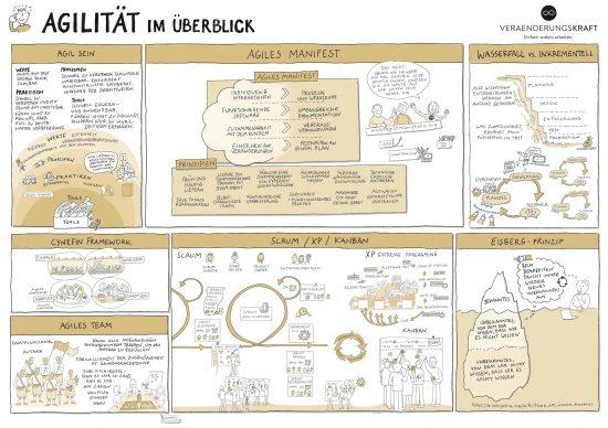 Illu_Aigilitaet_im_Ueberblick